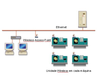CNC usando conexão Wireless